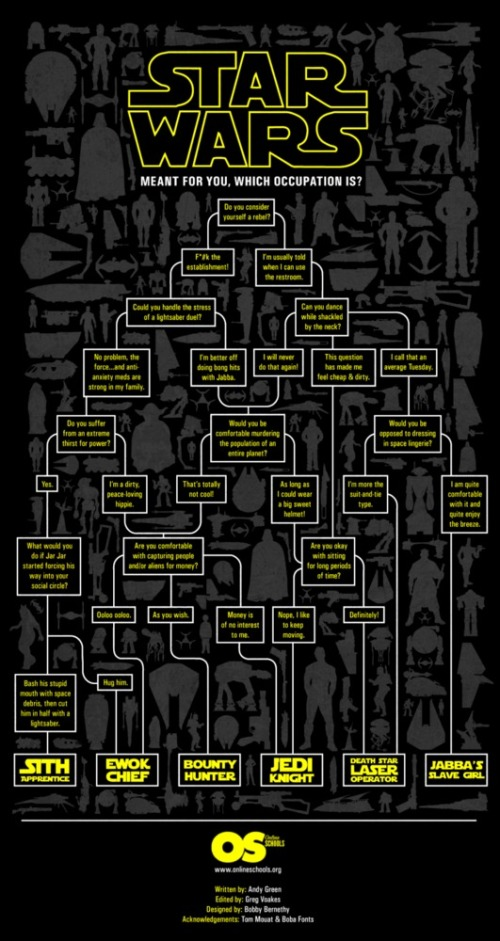 Starwarsoccupationflowchart_50